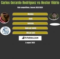 Carlos Gerardo Rodriguez vs Nestor Vidrio h2h player stats