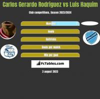 Carlos Gerardo Rodriguez vs Luis Haquim h2h player stats