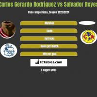 Carlos Gerardo Rodriguez vs Salvador Reyes h2h player stats
