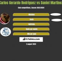 Carlos Gerardo Rodriguez vs Daniel Martinez h2h player stats