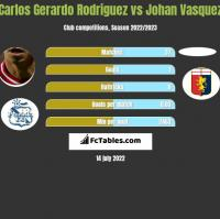 Carlos Gerardo Rodriguez vs Johan Vasquez h2h player stats