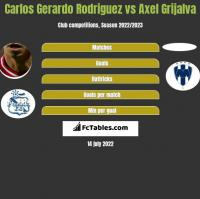 Carlos Gerardo Rodriguez vs Axel Grijalva h2h player stats