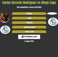 Carlos Gerardo Rodriguez vs Diego Zago h2h player stats