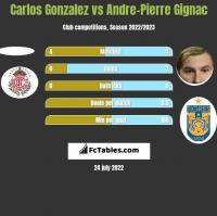 Carlos Gonzalez vs Andre-Pierre Gignac h2h player stats
