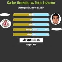 Carlos Gonzalez vs Dario Lezcano h2h player stats