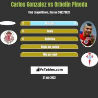 Carlos Gonzalez vs Orbelin Pineda h2h player stats