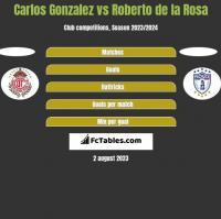 Carlos Gonzalez vs Roberto de la Rosa h2h player stats