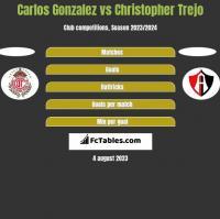 Carlos Gonzalez vs Christopher Trejo h2h player stats