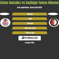 Carlos Gonzalez vs Santiago Tomas Gimenez h2h player stats
