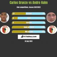 Carlos Gruezo vs Andre Hahn h2h player stats