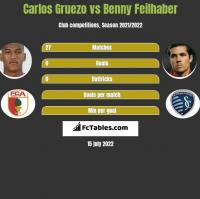 Carlos Gruezo vs Benny Feilhaber h2h player stats