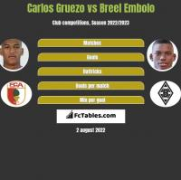 Carlos Gruezo vs Breel Embolo h2h player stats