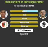 Carlos Gruezo vs Christoph Kramer h2h player stats
