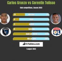 Carlos Gruezo vs Corentin Tolisso h2h player stats