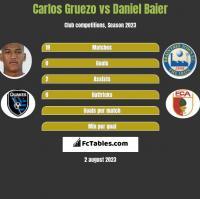 Carlos Gruezo vs Daniel Baier h2h player stats