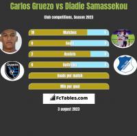 Carlos Gruezo vs Diadie Samassekou h2h player stats