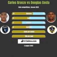 Carlos Gruezo vs Douglas Costa h2h player stats