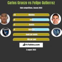 Carlos Gruezo vs Felipe Gutierrez h2h player stats