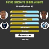 Carlos Gruezo vs Gedion Zelalem h2h player stats