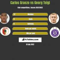 Carlos Gruezo vs Georg Teigl h2h player stats