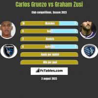Carlos Gruezo vs Graham Zusi h2h player stats