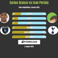 Carlos Gruezo vs Ivan Perisic h2h player stats