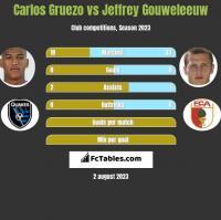 Carlos Gruezo vs Jeffrey Gouweleeuw h2h player stats