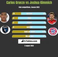 Carlos Gruezo vs Joshua Kimmich h2h player stats