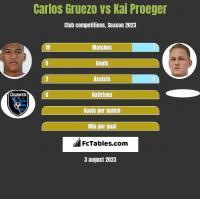 Carlos Gruezo vs Kai Proeger h2h player stats