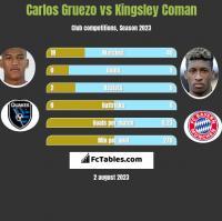 Carlos Gruezo vs Kingsley Coman h2h player stats