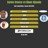 Carlos Gruezo vs Klaus Gjasula h2h player stats
