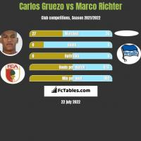 Carlos Gruezo vs Marco Richter h2h player stats