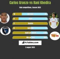 Carlos Gruezo vs Rani Khedira h2h player stats