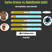Carlos Gruezo vs Abdelhamid Sabiri h2h player stats