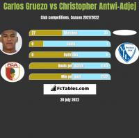 Carlos Gruezo vs Christopher Antwi-Adjej h2h player stats
