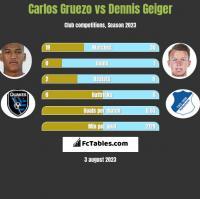 Carlos Gruezo vs Dennis Geiger h2h player stats