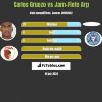 Carlos Gruezo vs Jann-Fiete Arp h2h player stats