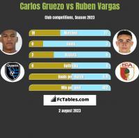 Carlos Gruezo vs Ruben Vargas h2h player stats