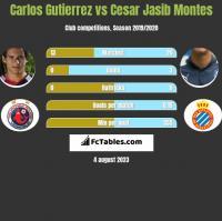 Carlos Gutierrez vs Cesar Jasib Montes h2h player stats