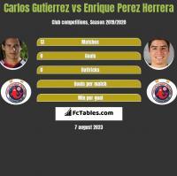 Carlos Gutierrez vs Enrique Perez Herrera h2h player stats