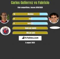 Carlos Gutierrez vs Fabricio h2h player stats