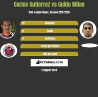 Carlos Gutierrez vs Guido Milan h2h player stats