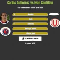 Carlos Gutierrez vs Ivan Santillan h2h player stats