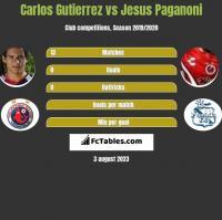 Carlos Gutierrez vs Jesus Paganoni h2h player stats