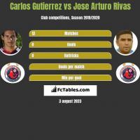 Carlos Gutierrez vs Jose Arturo Rivas h2h player stats
