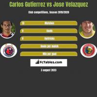 Carlos Gutierrez vs Jose Velazquez h2h player stats