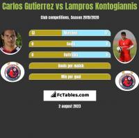 Carlos Gutierrez vs Lampros Kontogiannis h2h player stats