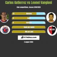 Carlos Gutierrez vs Leonel Vangioni h2h player stats