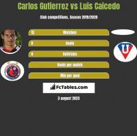 Carlos Gutierrez vs Luis Caicedo h2h player stats