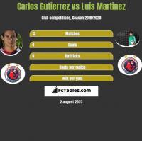 Carlos Gutierrez vs Luis Martinez h2h player stats